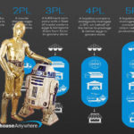 3PL and 4PL - Logistics or Star Wars?