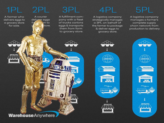 3PL and 4PL - Logistics or Star Wars? - BEI Global